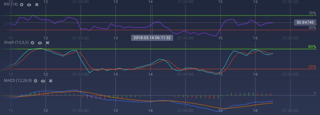 Litecoin indicators