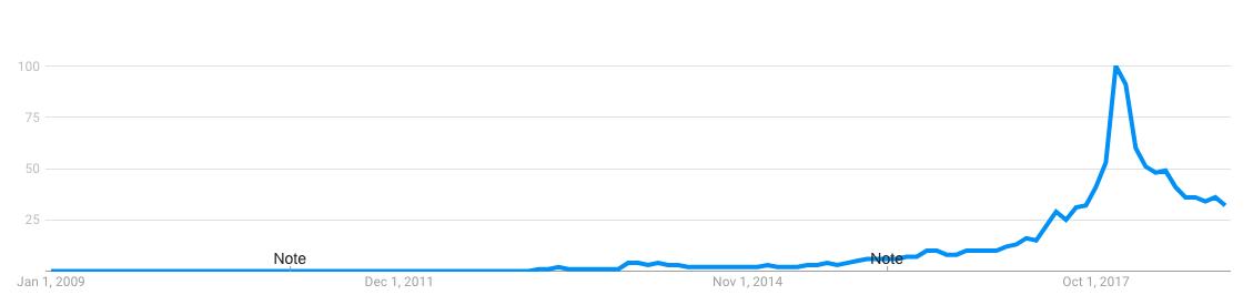 blockchain, google trends