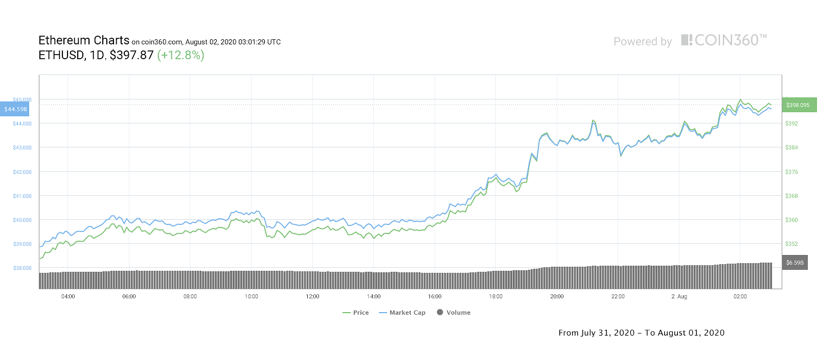 Ethereum daily price chart. Source: Coin360